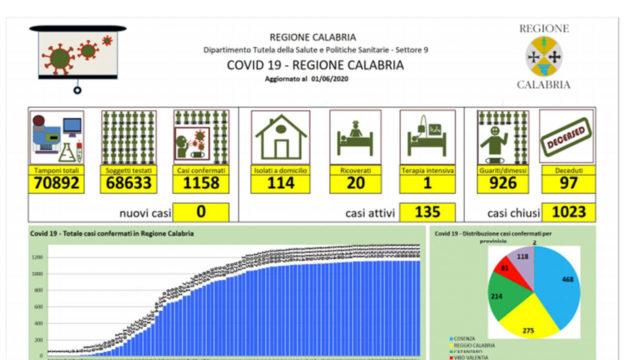 Coronavirus,  sesto giorno senza contagi in Calabria