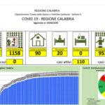 Coronavirus, Calabria senza contagi da una settimana
