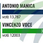Elezioni Comunali 2020 Crotone: è ballottaggio Antonio Manica – Vincenzo Voce